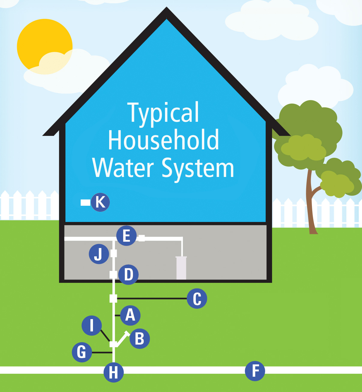 household water system